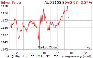 1 दिन चांदी के प्रति किलोग्राम ऑस्ट्रेलियन डॉलर में मूल्य