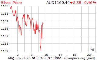 ราคาต่อกิโลกรัมในดอลลาร์ออสเตรเลียเงิน 1 วัน