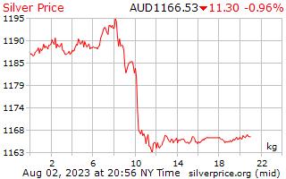 1 日シルバー オーストラリアドルで 1 キロ当たり価格