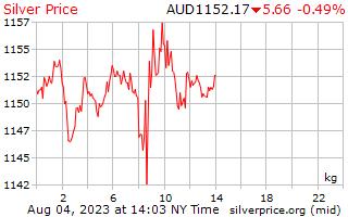 1 ngày bạc giá kg theo đô la Úc
