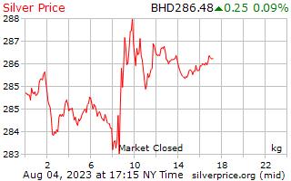 1 день серебро Цена за килограмм в динар Бахрейна