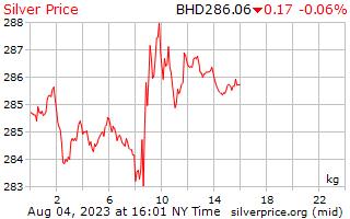 1 天銀價格每公斤在巴林第納爾