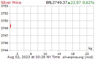 1 ngày bạc giá kg ở Brazil tập số thực
