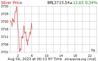 1 天銀價格每公斤在巴西雷亞爾