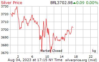 1 日シルバー ブラジル レアルで 1 キロ当たり価格