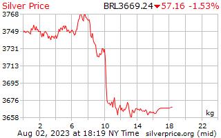 1 Day Silver Price per Kilogram in Brazilian Reals