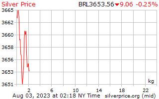 ราคาต่อกิโลกรัมในบราซิลตัวเลขจริงเงิน 1 วัน