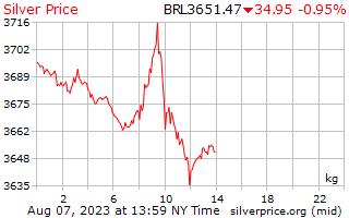 1 hari Perak harga sekilogram di Brazil Reals