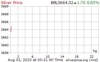 1 день серебро Цена за килограмм в бразильских реалов