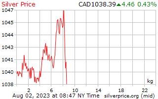 1 天銀價格每公斤在加元