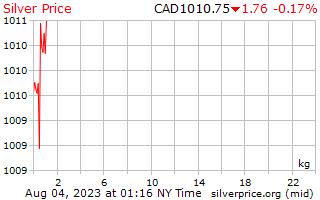 1 일은 캐나다 달러에 킬로그램 당 가격