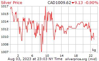 1 μέρα ασήμι τιμή ανά χιλιόγραμμο σε δολάρια Καναδά