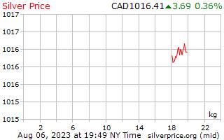 1 天银价格每公斤在加元