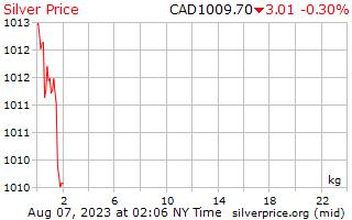 1 jour d'argent Prix kilo en Dollars canadiens