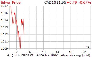 1 hari Perak harga sekilogram dolar Kanada