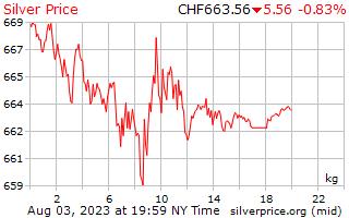 1 ngày bạc giá kg ở Thụy sĩ Franc Thụy sĩ
