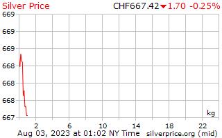 يوم 1 الفضة سعر الكيلوغرام في فرنك سويسري