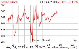 1 jour d'argent Prix kilo en Francs suisses