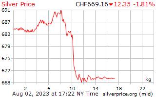 1 giorno in argento prezzo per chilogrammo in franchi svizzeri