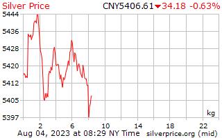 يوم 1 الفضة سعر الكيلوجرام باليوان الصيني