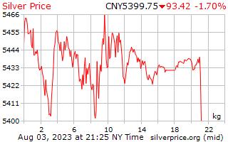 1 दिन चांदी के दाम प्रति किलोग्राम चीनी युआन में