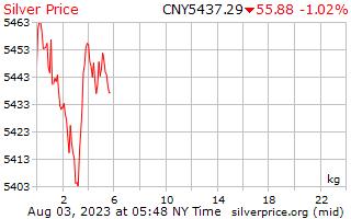 1 день серебро Цена за килограмм в китайский юань