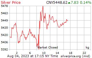 1 hari Perak harga sekilogram di China Yuan