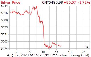 ราคาต่อกิโลกรัมที่หยวนจีนเงิน 1 วัน