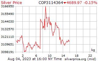ราคาต่อกิโลกรัมในโคลัมเบีย Pesos เงิน 1 วัน