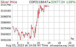 Harga sekilogram di Colombia Peso Perak 1 hari