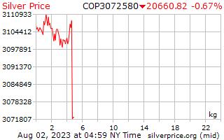 1 Day Silver Price per Kilogram in Colombian Pesos