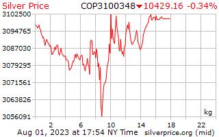 يوم 1 الفضة سعر الكيلوجرام بالبيزو الكولومبي