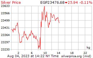 1 ngày bạc giá kg ở Ai Cập Pounds