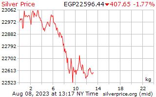 1 день серебро Цена за килограмм в египетских фунтов