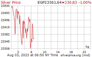 1 hari perak harga per Kilogram dalam Pound Mesir