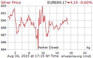 1 ngày bạc giá mỗi kg ở châu Âu Euro