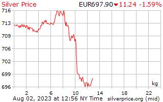 1 hari Perak harga sekilogram dalam Euro Eropah