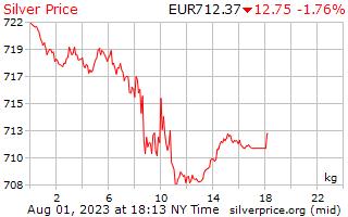 1 hari perak harga per Kilogram dalam Euro Eropa