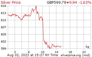 1 Tag Silber Preis pro Kilogramm in Pfund Sterling