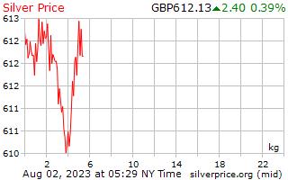 1 ngày bạc giá kg trong bảng Anh Vương Quốc Anh