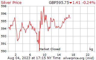 1 天銀價格每公斤在英國英鎊