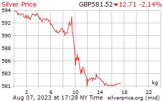 يوم 1 الفضة سعر الكيلوغرام في المملكة المتحدة جنيه استرليني