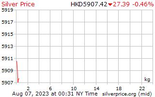 1 hari perak harga dalam dolar Hong Kong