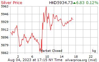 Preço por quilograma em Hong Kong dólares de prata de 1 dia