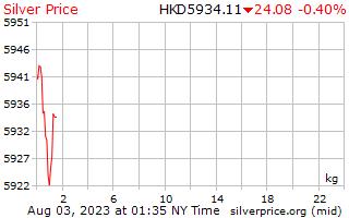 1 день серебро Цена за килограмм в Hong Kong долларов