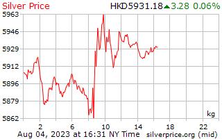 1 日シルバー Hong Kong ドルで 1 キロ当たり価格