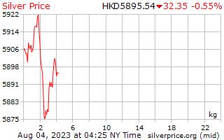يوم 1 الفضة سعر الكيلوغرام في Hong كونغي
