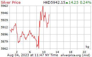1 giorno in argento prezzo per chilogrammo in dollari di Hong Kong