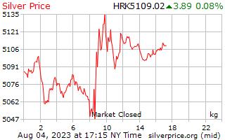 1 giorno in argento prezzo per chilogrammo in Kuna croata