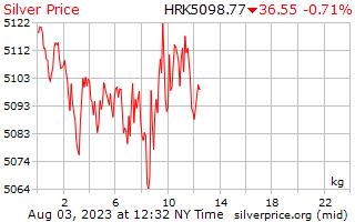 1 день серебро Цена за килограмм в Хорватская куна